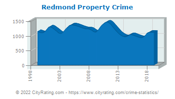 Redmond Property Crime