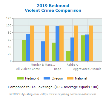 Redmond Violent Crime vs. State and National Comparison