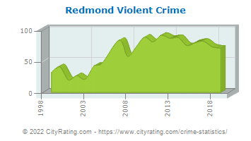 Redmond Violent Crime
