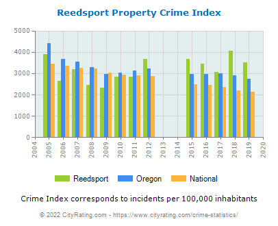 Reedsport Property Crime vs. State and National Per Capita