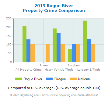 Rogue River Property Crime vs. State and National Comparison