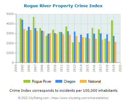Rogue River Property Crime vs. State and National Per Capita