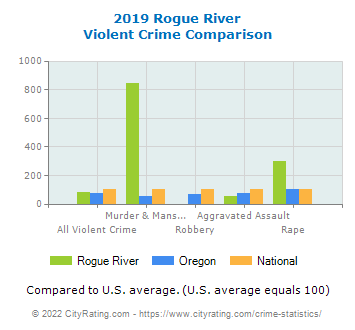 Rogue River Violent Crime vs. State and National Comparison