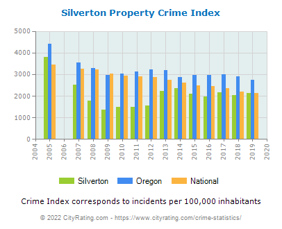 Silverton Property Crime vs. State and National Per Capita