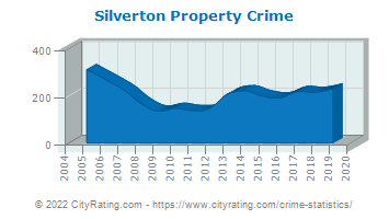 Silverton Property Crime