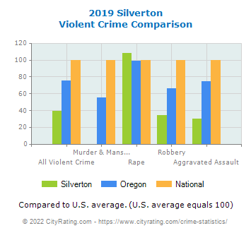 Silverton Violent Crime vs. State and National Comparison