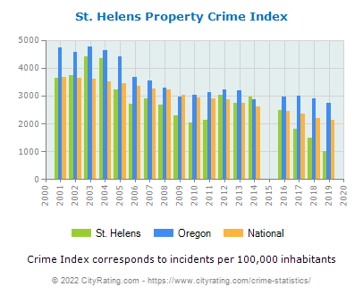 St. Helens Property Crime vs. State and National Per Capita