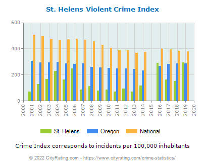 St. Helens Violent Crime vs. State and National Per Capita