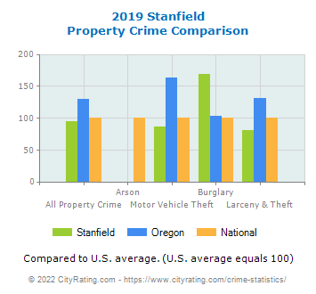 Stanfield Property Crime vs. State and National Comparison