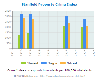 Stanfield Property Crime vs. State and National Per Capita
