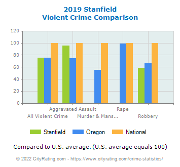 Stanfield Violent Crime vs. State and National Comparison