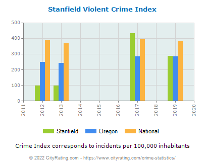 Stanfield Violent Crime vs. State and National Per Capita