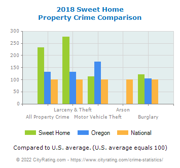 Sweet Home Property Crime vs. State and National Comparison