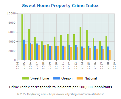 Sweet Home Property Crime vs. State and National Per Capita