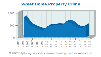 Sweet Home Property Crime