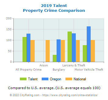 Talent Property Crime vs. State and National Comparison