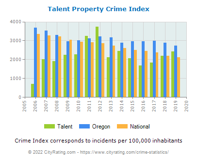 Talent Property Crime vs. State and National Per Capita
