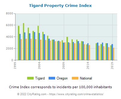 Tigard Property Crime vs. State and National Per Capita