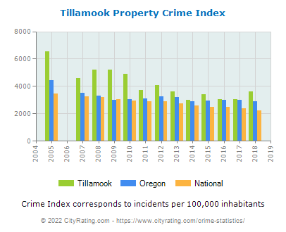 Tillamook Property Crime vs. State and National Per Capita
