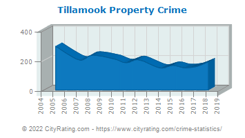 Tillamook Property Crime
