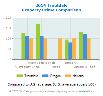 Troutdale Property Crime vs. State and National Comparison