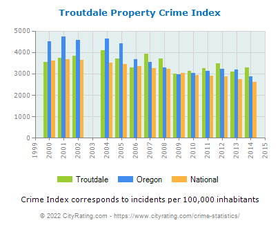 Troutdale Property Crime vs. State and National Per Capita