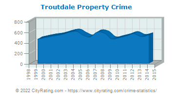 Troutdale Property Crime