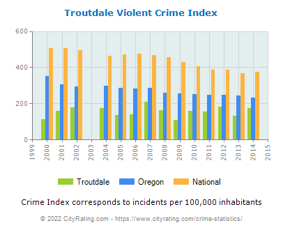 Troutdale Violent Crime vs. State and National Per Capita