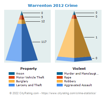 Warrenton Crime 2012