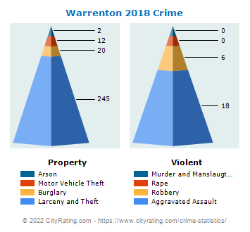Warrenton Crime 2018