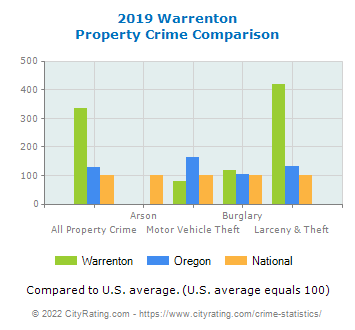 Warrenton Property Crime vs. State and National Comparison