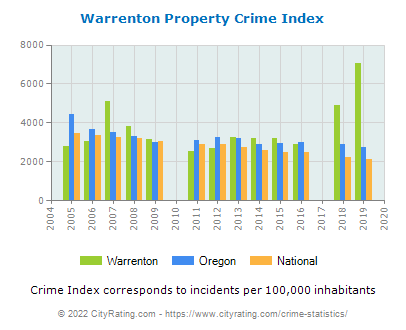 Warrenton Property Crime vs. State and National Per Capita