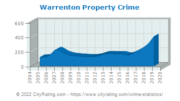 Warrenton Property Crime