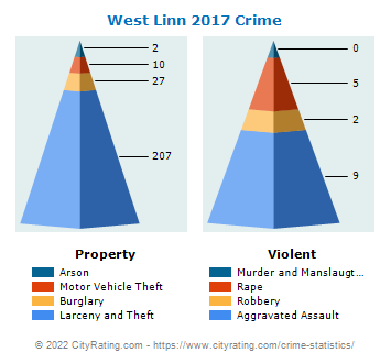 West Linn Crime 2017