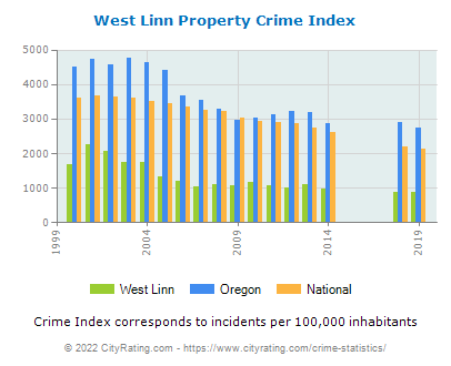 West Linn Property Crime vs. State and National Per Capita
