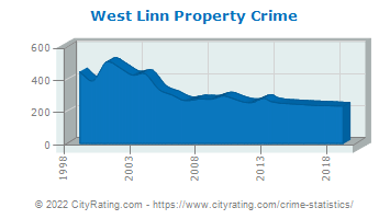 West Linn Property Crime
