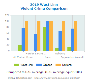 West Linn Violent Crime vs. State and National Comparison