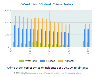 West Linn Violent Crime vs. State and National Per Capita