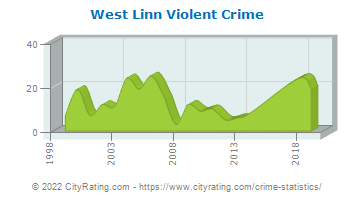West Linn Violent Crime
