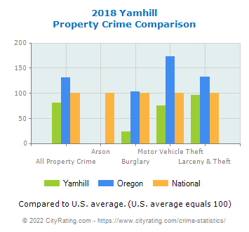 Yamhill Property Crime vs. State and National Comparison