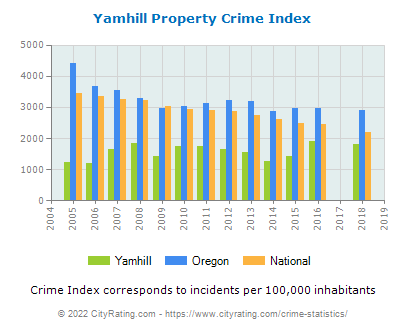 Yamhill Property Crime vs. State and National Per Capita