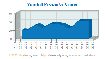 Yamhill Property Crime