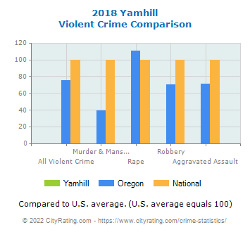 Yamhill Violent Crime vs. State and National Comparison