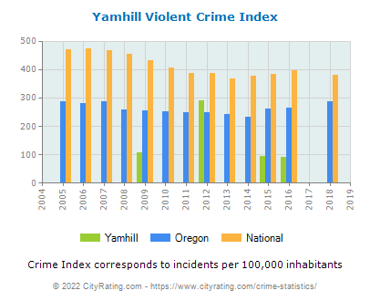 Yamhill Violent Crime vs. State and National Per Capita