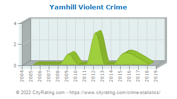 Yamhill Violent Crime