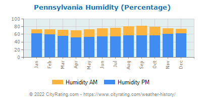 Pennsylvania Relative Humidity