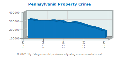 Pennsylvania Property Crime