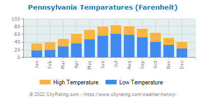 Pennsylvania Average Temperatures