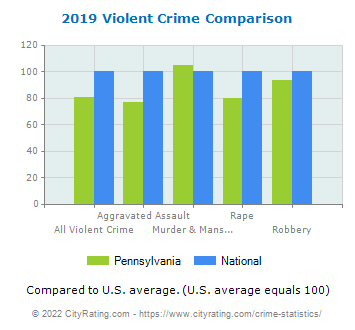 Pennsylvania Violent Crime vs. National Comparison