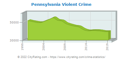 Pennsylvania Violent Crime